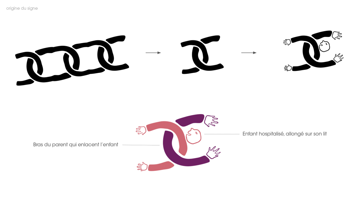 Les anneaux d'une chaine composant l'identité visuelle de l'Abri parental